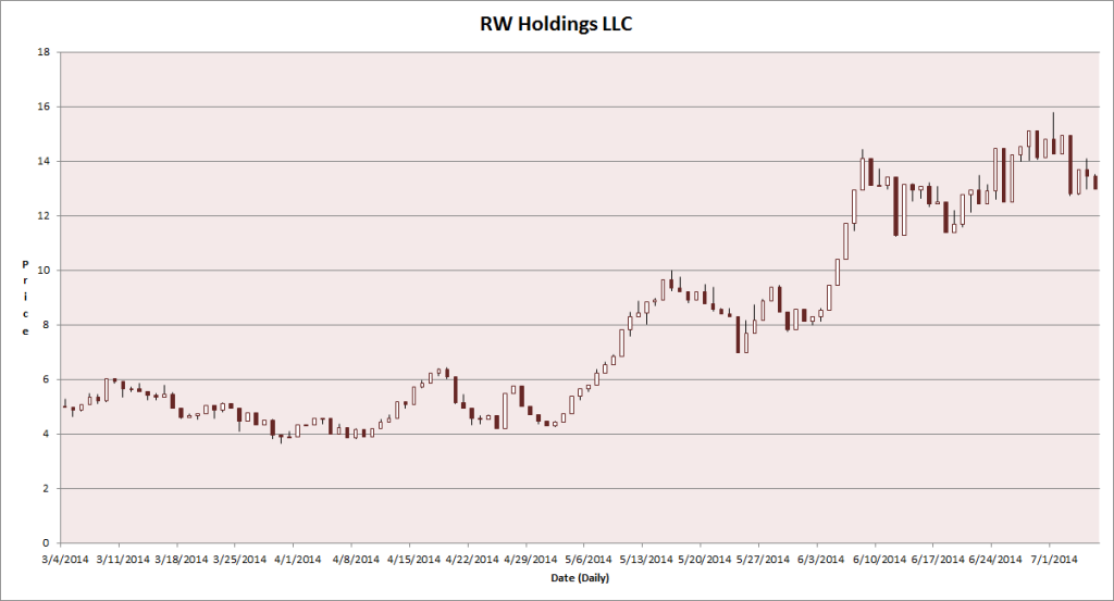RW Holdings Daily Chart.