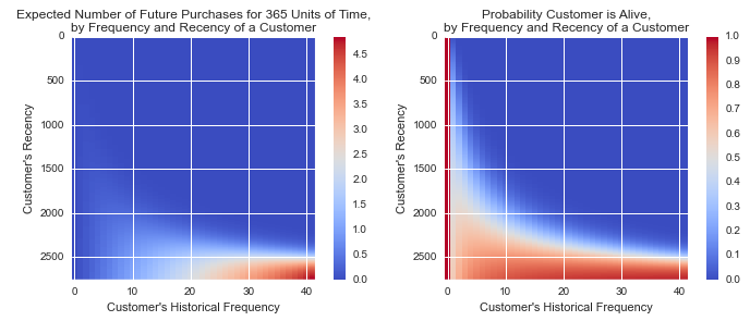 RF Probability and Expected Transaction Plots