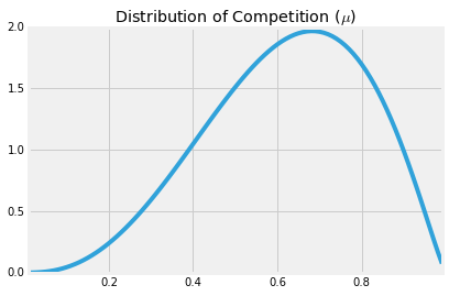 Distribution of Competition