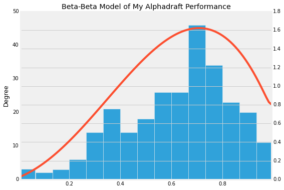Beta-Beta Fitted Model (Red) versus Histogram of points (blue)