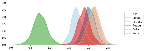 Hierarchical bayesian rating model in PyMC3 with application